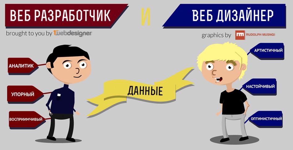 """Инфографика : """"Отличие веб разработчика от веб дизайнера"""""""