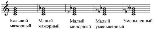 септаккорды, ноты