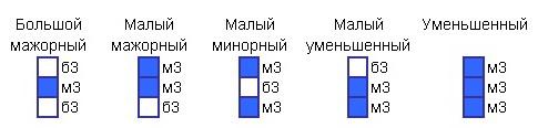 септаккорды