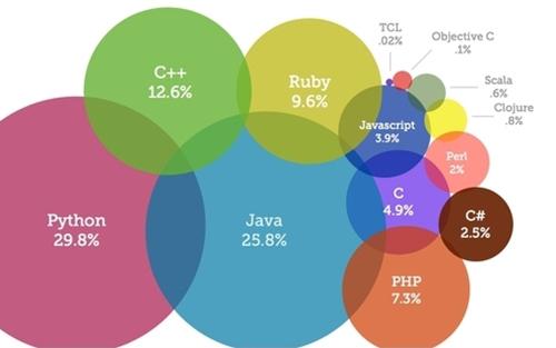 Что изучать в программирование
