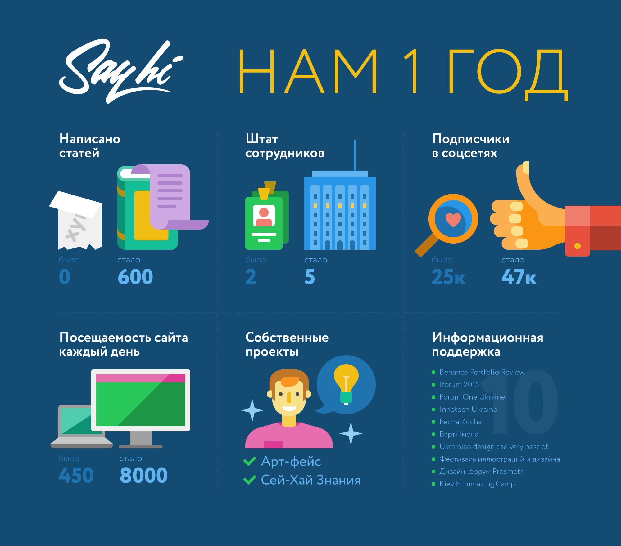 Say-Hi-Infographics