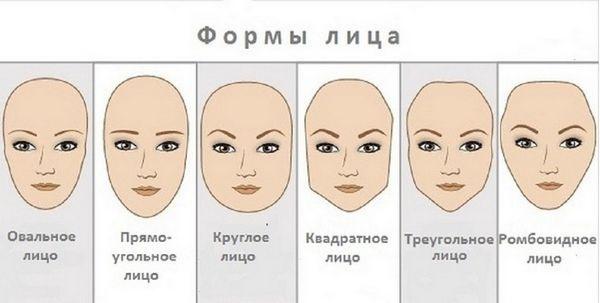 kakie-byvajut-tipy-lica-i-kak-ih-opredelit_1_1