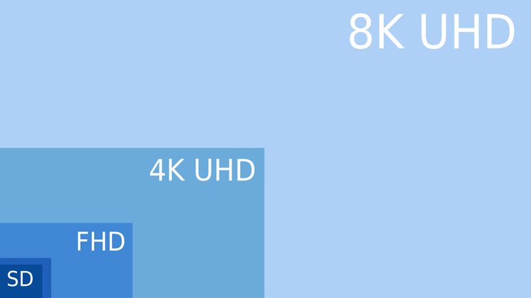 Full HD, Ultra HD