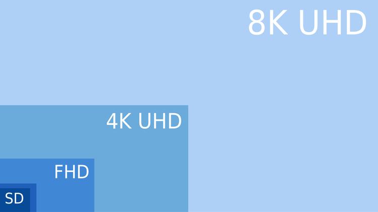 Full HD, Ultra HD