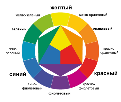 ittens_color_wheel