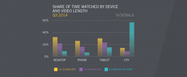 video-consumption-by-device-and-by-time-2