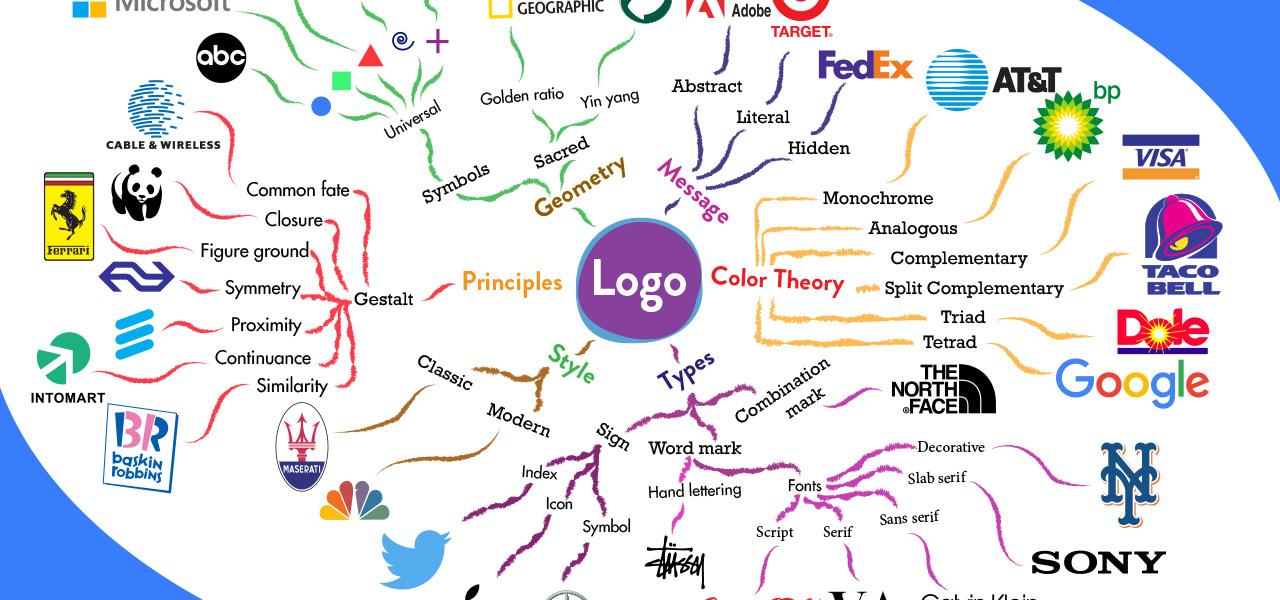 logo-mind-map