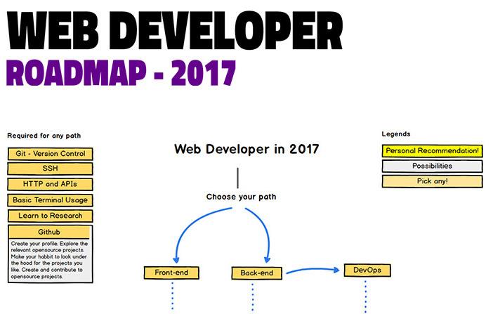 web-developer-roadmap