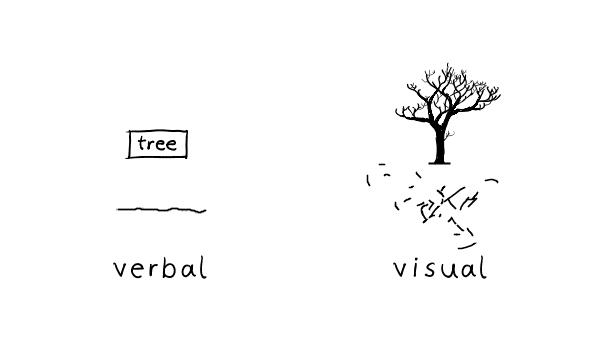 вербальное-визуальное