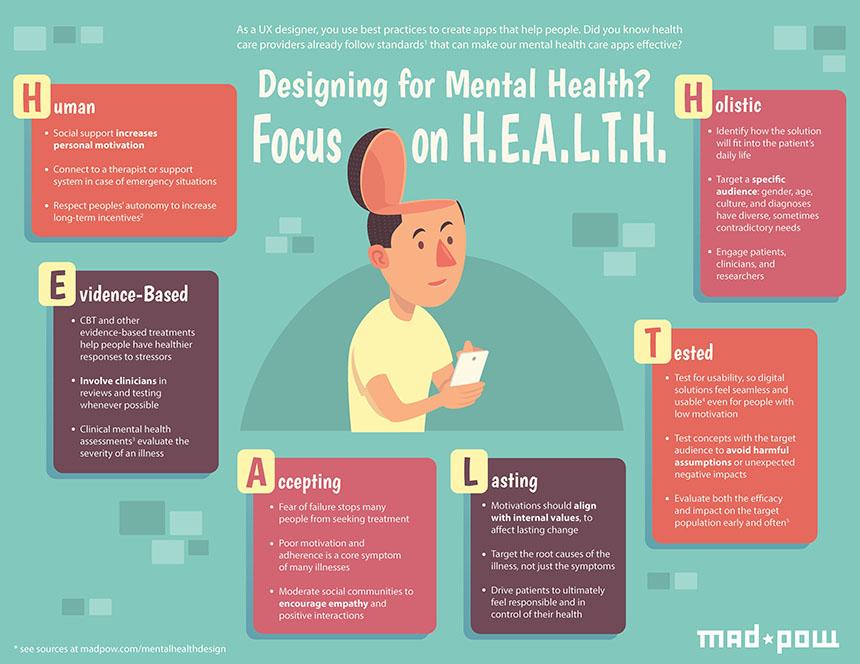 Вы разрабатываете приложение для улучшения психического здоровья? Сфокусируйтесь на ЗДОРОВЬЕ.